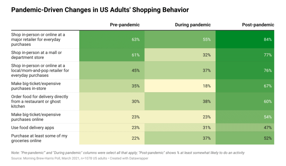 Harris Poll Results: Pandemic Driven Changes in Shopping Behavior